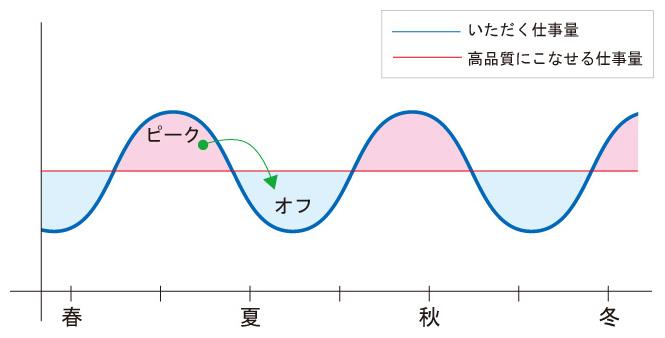 ヒマ割制度グラフ
